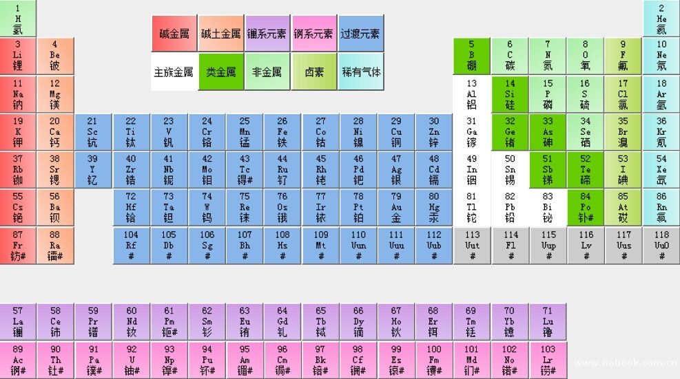 化学元素周期表是学习化学的必备工具,通过元素周期表,你可以学到更多的无机化学知识。元素周期表的结构、周期表中原子结构和位置、价态、元素数目之间的关系等通常也是中考、高考的重要考点。因此掌握好化学元素周期表非常有必要。  网络上化学元素周期表的图片较多,但清晰专业的很少。为了方便老师和同学用手机查看化学元素周期表,NB化学虚拟实验室特开放元素周期表Android手机版下载。NB化学虚拟实验室元素周期表采用二维方式展示,不仅有常规化学元素周期表模式,更有NB化学虚拟实验室独创的图片模式可供选择。在图片模式下,